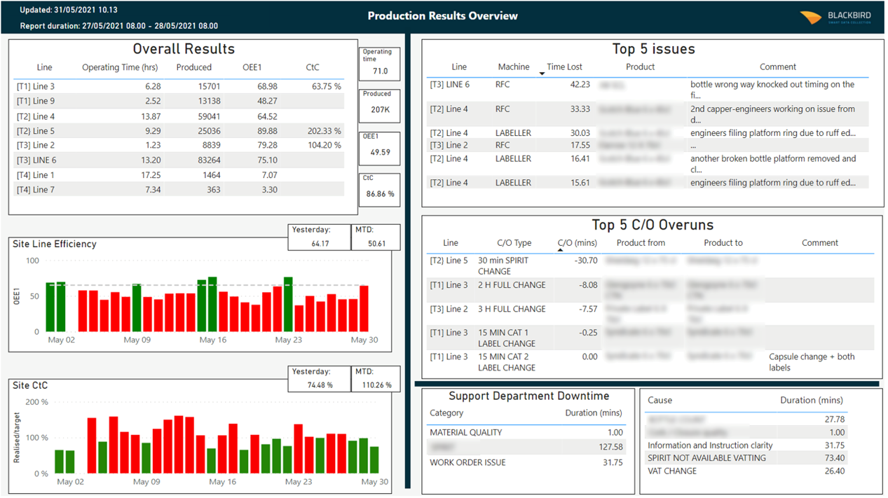 Production results in Power BI